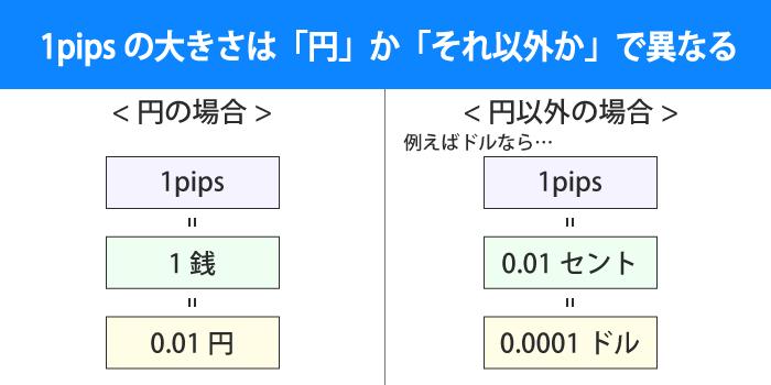 1pipsの大きさは円と円じゃないかで異なる