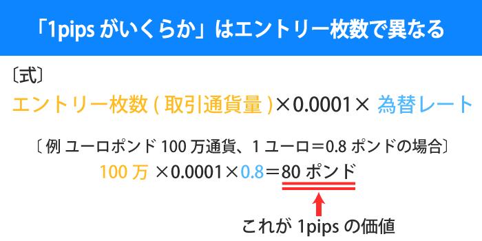 1pipsがいくらになるかはエントリー枚数で異なる