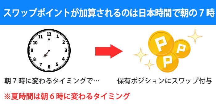 XMのスワップポイントが適応されるタイミングは朝7時