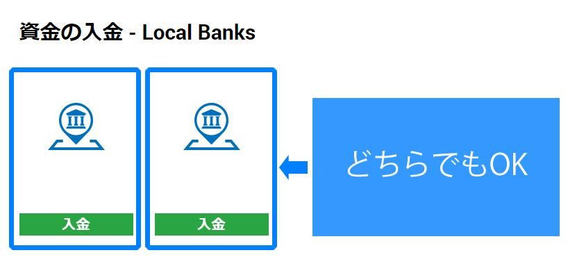 国内銀行送金-資金の入金方法を選択