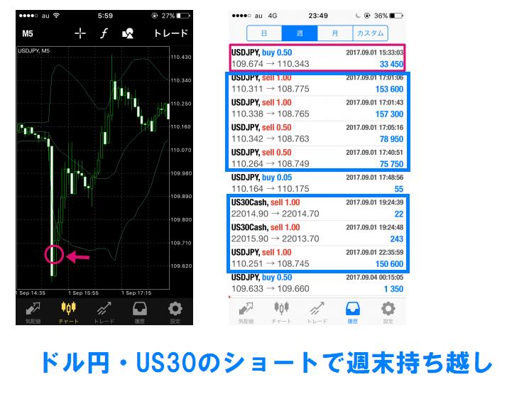 ドル円・US30のショートで週末持ち越し