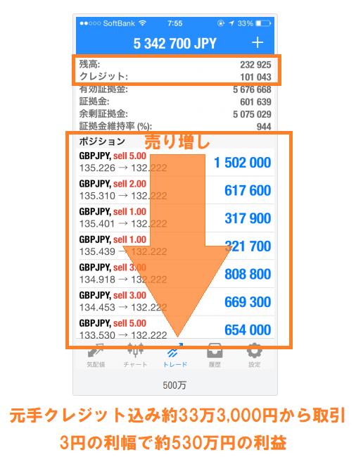 果敢な売り増しで33万円が530万円に化ける