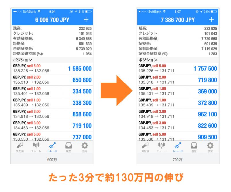 ポンド円のさらなる下落により、たった3分で130万円の含み益上乗せ