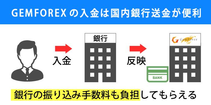 gemforexの入金は国内銀行送金が便利