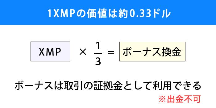 XMポイント1ポイントの価値は約0.33ドル