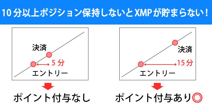 10分以上保持したポジションを決済した際にXMポイントが貯まる