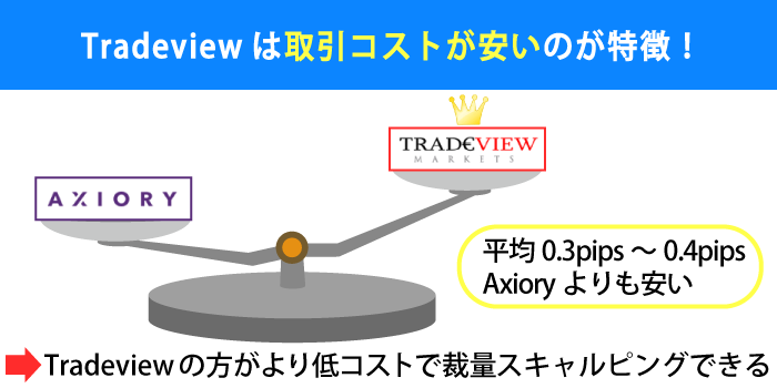cTraderを利用するなら取引コストが安いTradeviewがおすすめ