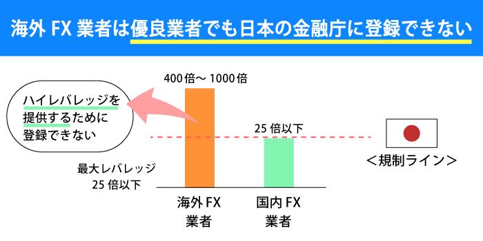 海外FX業者は優良業者でも日本の金融庁に登録できない