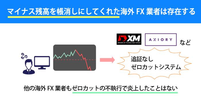 海外FX業者にはゼロカットシステムがある