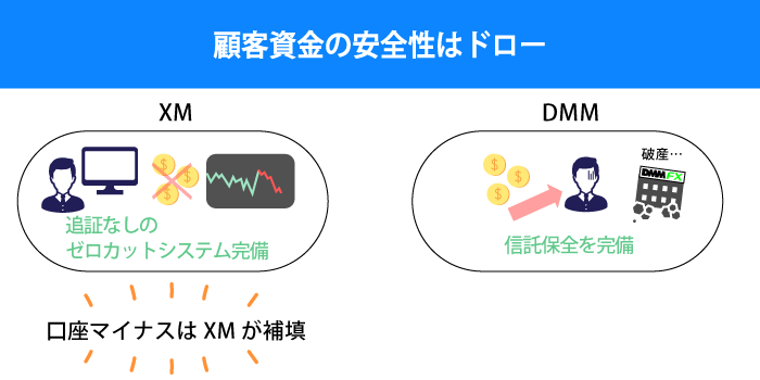 XMとDMMの資金の安全性は同程度