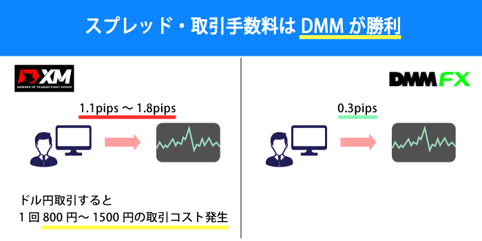DMMの方が取引コストでメリットがある