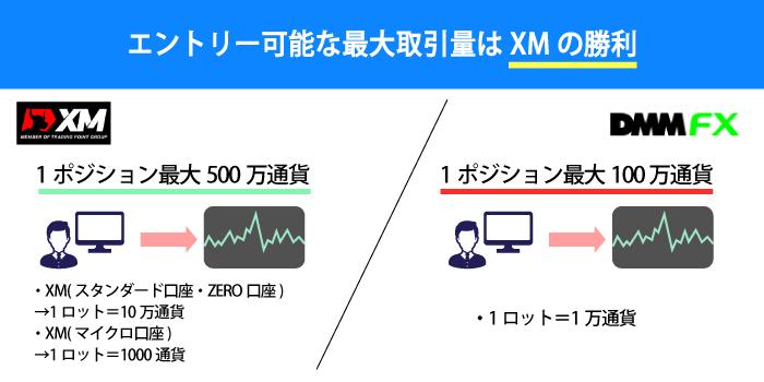 最大エントリー可能数量はXMの方が優秀