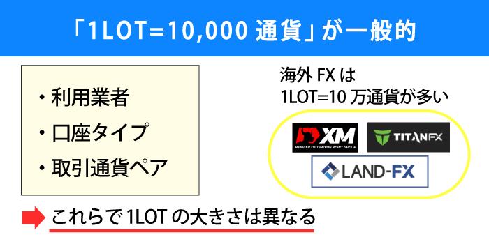 1lotは1万通貨が一般的