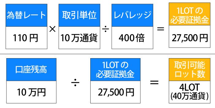 1ドル110円・10万通貨(1LOT)・レバレッジ400倍・口座残高10万円での取引可能ロット計算