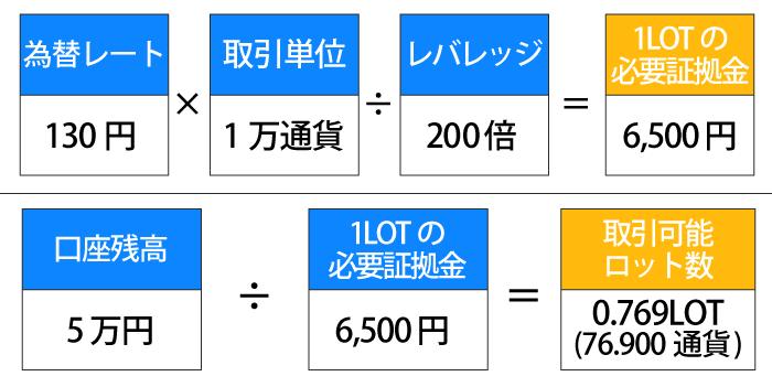 1ユーロ130円・1万通貨(0.1LOT)・レバレッジ200倍・口座残高5万円の取引可能ロット計算