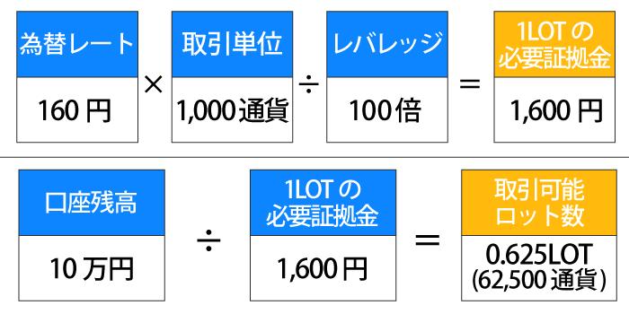 1ポンド160円・1,000通貨(0,01LOT)・レバレッジ100倍・口座残高10万円の取引可能ロット計算