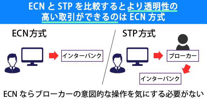 ECN方式は透明性が高い