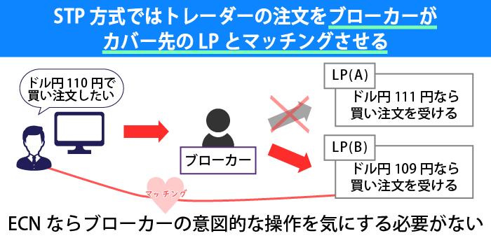 STP方式はブローカー経由で注文がマッチングする