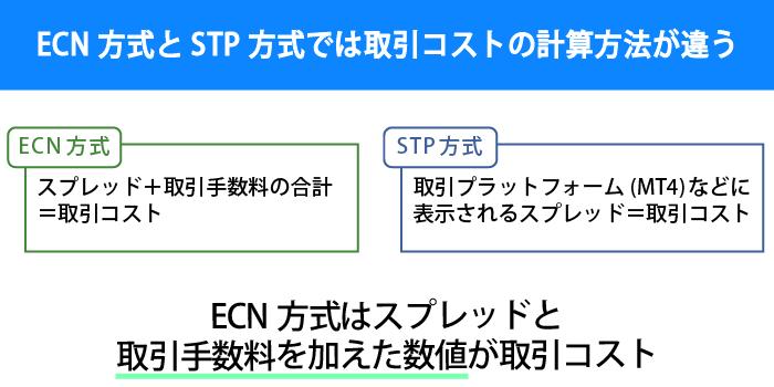 ECN方式とSTP方式では取引コストの計算方法が異なる