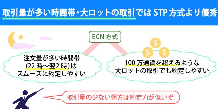 ECN方式の方が高い約定力を期待できる場合