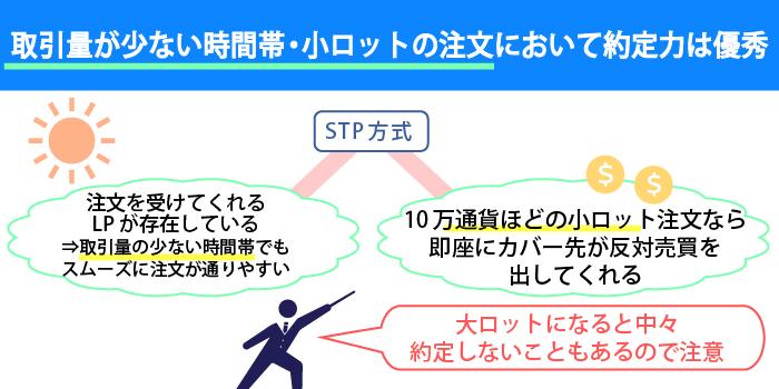 STP方式の方が高い約定力を期待できる場合