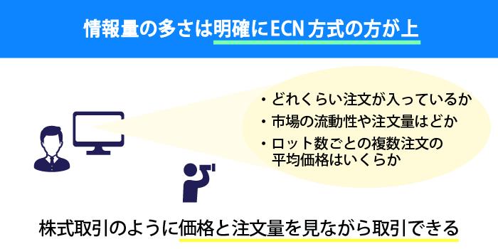 ECN方式では板情報を参照できる