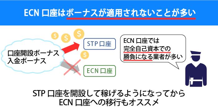 ECN口座ではボーナスが適用されないことが多い