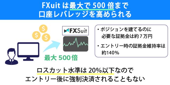 fxsuitは最大レバレッジ500倍