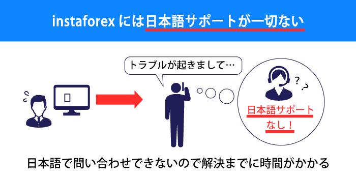 instaforexには日本語サポートが一切ない